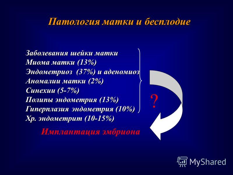 Заболевания шейки матки Миома матки (13%) Эндометриоз (37%) и аденомиоз Аномалии матки (2%) Синехии (5-7%) Полипы эндометрия (13%) Гиперплазия эндометрия (10%) Хр. эндометрит (10-15%) Патология матки и бесплодие Имплантация эмбриона ?