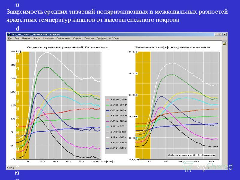 Зависимость средних значений поляризационных и межканальных разностей яркостных температур каналов от высоты снежного покрова Зависимость средних значений поляризационных и межканальных разностей яркостных температур каналов от высоты снежного покров