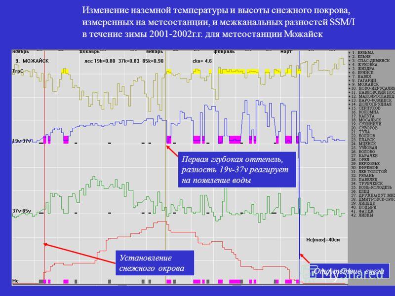 Изменение наземной температуры и высоты снежного покрова, измеренных на метеостанции, и межканальных разностей SSM/I в течение зимы 2001-2002г.г. для метеостанции Можайск Установление снежного окрова Первая глубокая оттепель, разность 19v-37v реагиру