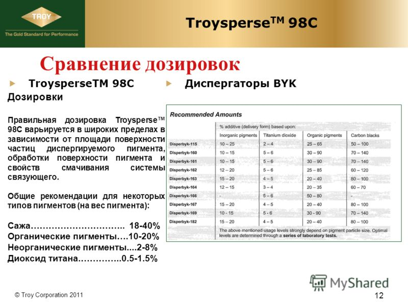 © Troy Corporation 2011 Troysperse TM 98C Диспергаторы BYK Дозировки Правильная дозировка Troysperse 98C варьируется в широких пределах в зависимости от площади поверхности частиц диспергируемого пигмента, обработки поверхности пигмента и свойств сма
