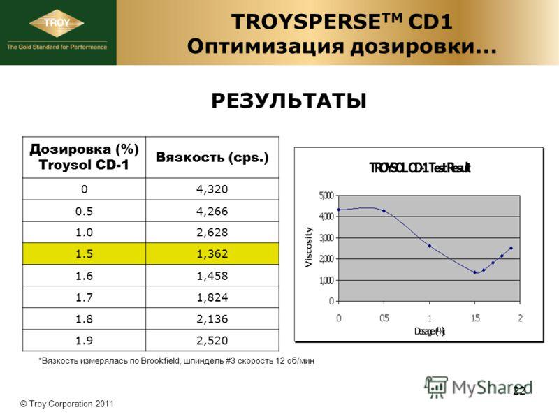 © Troy Corporation 2011 РЕЗУЛЬТАТЫ TROYSPERSE TM CD1 Оптимизация дозировки... Дозировка (%) Troysol CD-1 Вязкость (cps.) 04,320 0.54,266 1.02,628 1.51,362 1.61,458 1.71,824 1.82,136 1.92,520 *Вязкость измерялась по Brookfield, шпиндель #3 скорость 12