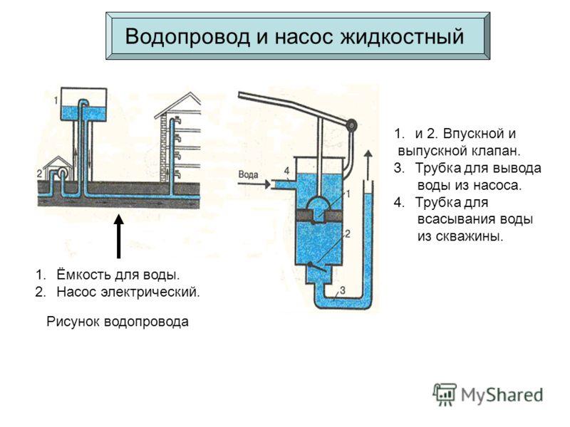 Рисунок водопровода Водопровод и насос жидкостный 1.Ёмкость для воды. 2.Насос электрический. 1.и 2. Впускной и выпускной клапан. 3.Трубка для вывода воды из насоса. 4.Трубка для всасывания воды из скважины.