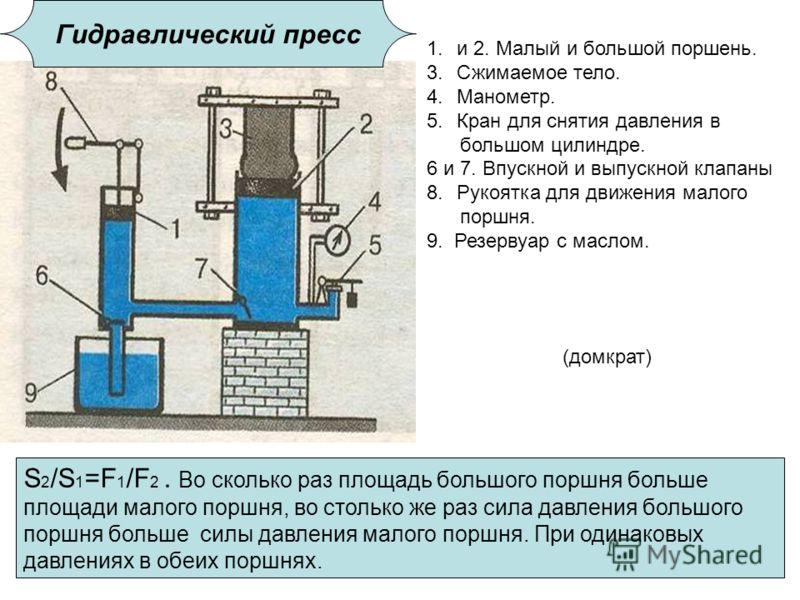 Гидравлический пресс 1.и 2. Малый и большой поршень. 3.Сжимаемое тело. 4.Манометр. 5.Кран для снятия давления в большом цилиндре. 6 и 7. Впускной и выпускной клапаны 8.Рукоятка для движения малого поршня. 9. Резервуар с маслом. (домкрат) S 2 /S 1 =F
