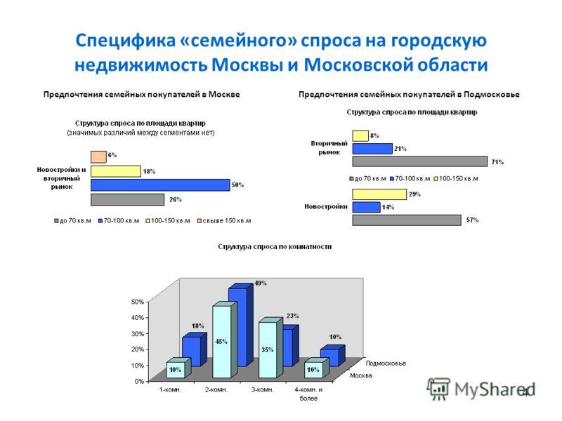 4 Специфика «семейного» спроса на городскую недвижимость Москвы и Московской области Предпочтения семейных покупателей в МосквеПредпочтения семейных покупателей в Подмосковье