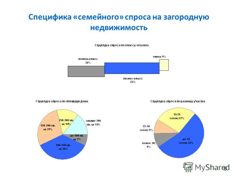 6 Специфика «семейного» спроса на загородную недвижимость