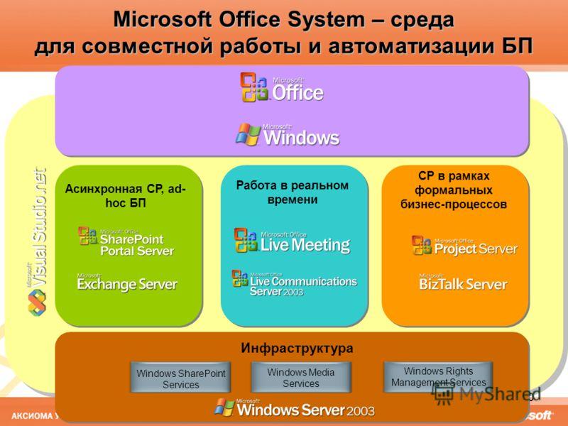 10 Microsoft Office System – среда для совместной работы и автоматизации БП Асинхронная СР, ad- hoc БП СР в рамках формальных бизнес-процессов Инфраструктура Работа в реальном времени Windows Media Services Windows SharePoint Services Windows Rights