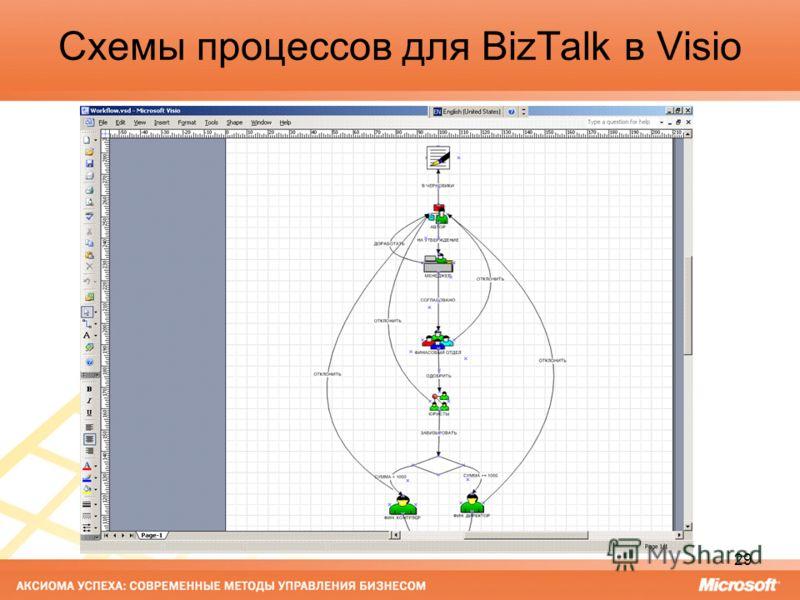 29 Схемы процессов для BizTalk в Visio