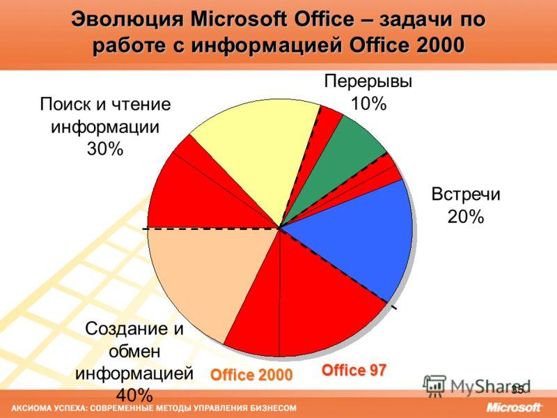 35 Эволюция Microsoft Office – задачи по работе с информацией Office 2000 Office 97 Office 2000 Встречи 20% Создание и обмен информацией 40% Перерывы 10% Поиск и чтение информации 30%