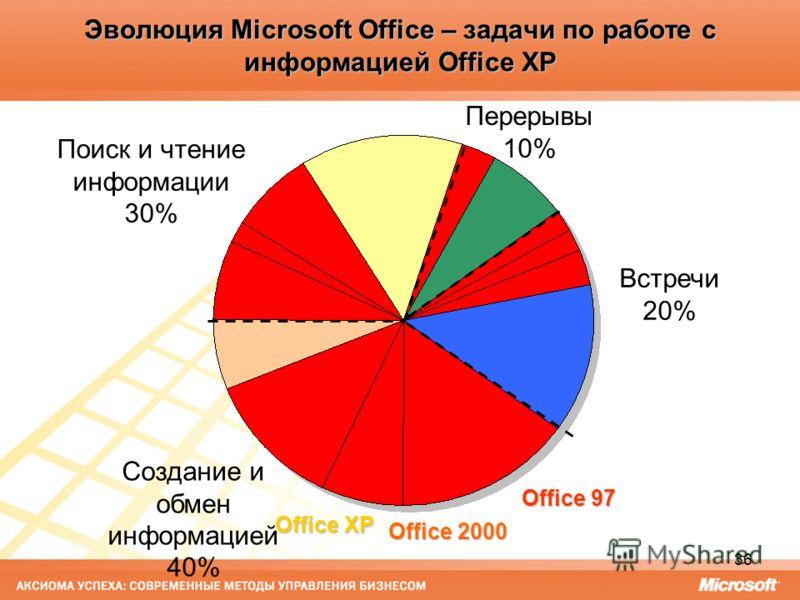 36 Эволюция Microsoft Office – задачи по работе с информацией Office XP Office 97 Office 2000 Office XP Встречи 20% Создание и обмен информацией 40% Перерывы 10% Поиск и чтение информации 30%