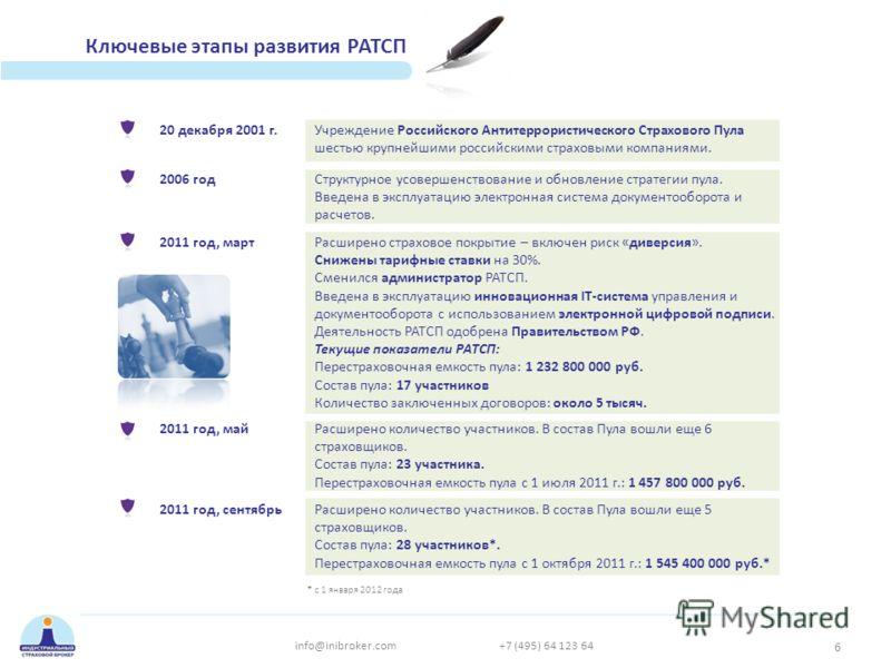Ключевые этапы развития РАТСП 20 декабря 2001 г.Учреждение Российского Антитеррористического Страхового Пула шестью крупнейшими российскими страховыми компаниями. 2006 годСтруктурное усовершенствование и обновление стратегии пула. Введена в эксплуата