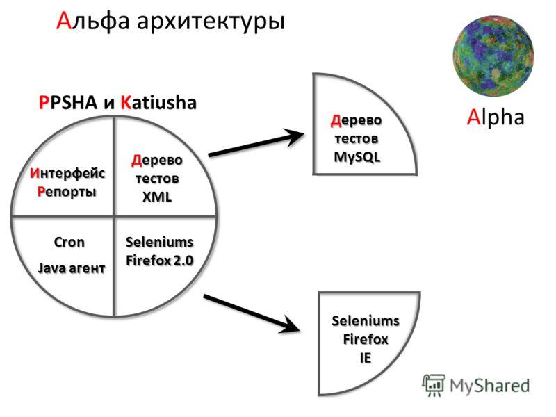 Интерфейс Репорты Дерево тестов XML Java агент Seleniums Firefox 2.0 Cron PPSHA и Katiusha Alpha SeleniumsFirefoxIE Дерево тестов MySQL Альфа архитектуры