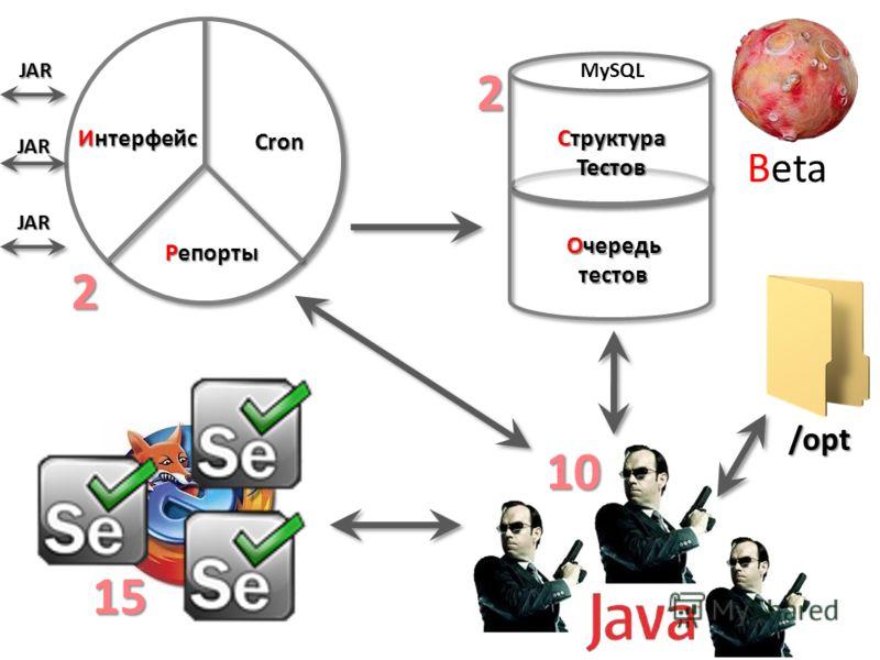 Структура Тестов Очередь тестов Интерфейс Cron Репорты MySQL Beta JAR JAR JAR /opt 2 2 15 10
