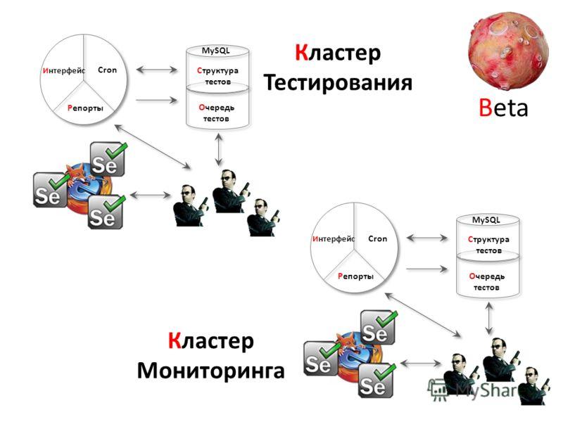 Структура тестов Очередь тестов Интерфейс Cron Репорты MySQL Beta Структура тестов Очередь тестов Интерфейс Cron Репорты MySQL Кластер Мониторинга Кластер Тестирования