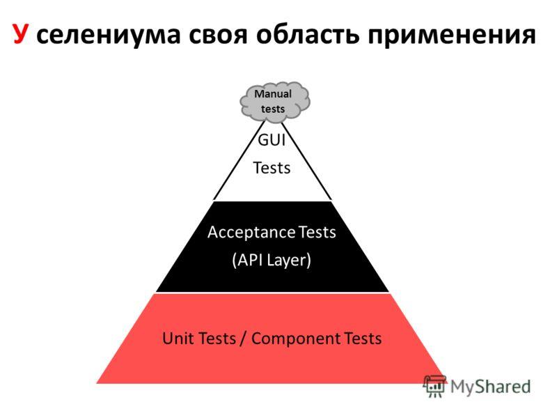 У селениума своя область применения GUI Tests Acceptance Tests (API Layer) Unit Tests / Component Tests Manual tests