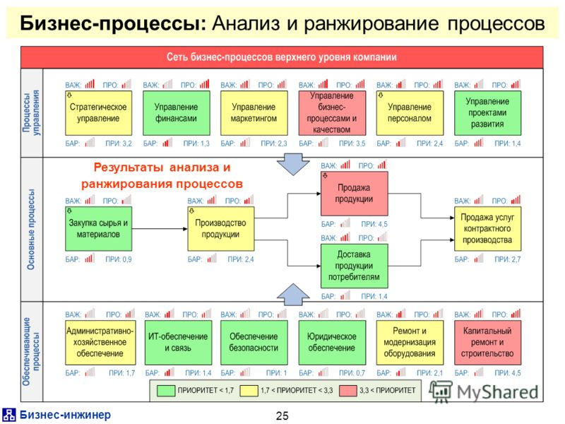 Бизнес-инжинер 25 Бизнес-процессы: Анализ и ранжирование процессов Результаты анализа и ранжирования процессов
