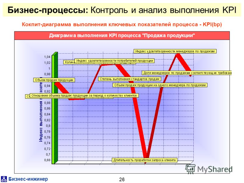 Бизнес-инжинер 26 Бизнес-процессы: Контроль и анализ выполнения KPI Кокпит-диаграмма выполнения ключевых показателей процесса - KPI(bp)
