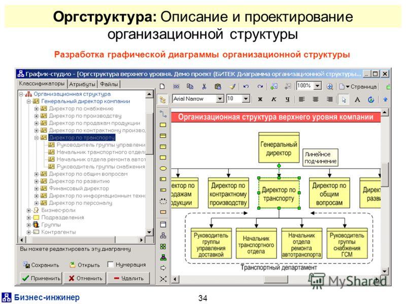 Бизнес-инжинер 34 Оргструктура: Описание и проектирование организационной структуры Разработка графической диаграммы организационной структуры
