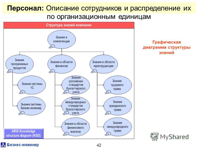 Бизнес-инжинер 42 Графическая диаграмма структуры знаний Персонал: Описание сотрудников и распределение их по организационным единицам