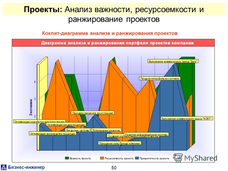 Бизнес-инжинер 50 Проекты: Анализ важности, ресурсоемкости и ранжирование проектов Кокпит-диаграмма анализа и ранжирования проектов