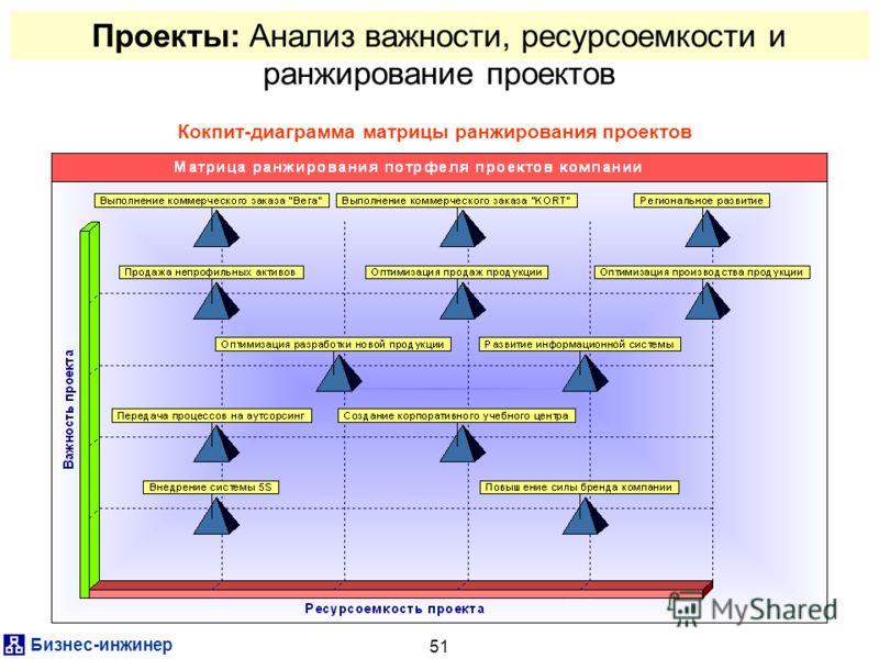 Бизнес-инжинер 51 Проекты: Анализ важности, ресурсоемкости и ранжирование проектов Кокпит-диаграмма матрицы ранжирования проектов