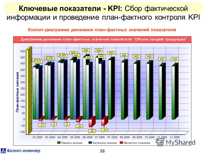 Бизнес-инжинер 58 Ключевые показатели - KPI: Сбор фактической информации и проведение план-фактного контроля KPI Кокпит-диаграмма динамики план-фактных значений показателя