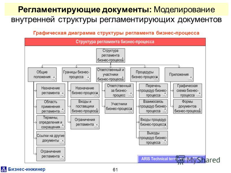 Бизнес-инжинер 61 Регламентирующие документы: Моделирование внутренней структуры регламентирующих документов Графическая диаграмма структуры регламента бизнес-процесса
