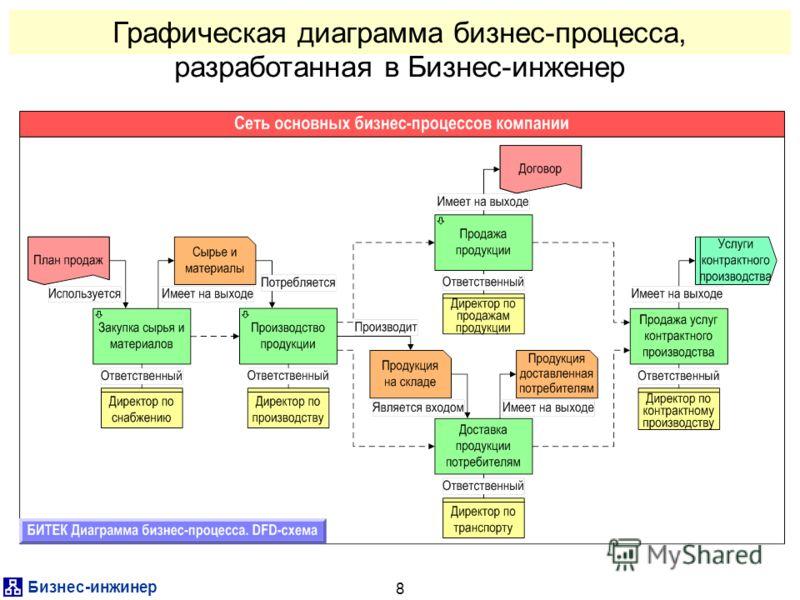Бизнес-инжинер 8 Графическая диаграмма бизнес-процесса, разработанная в Бизнес-инженер