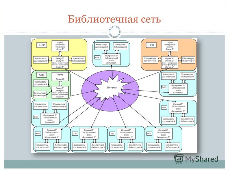 Библиотечная сеть