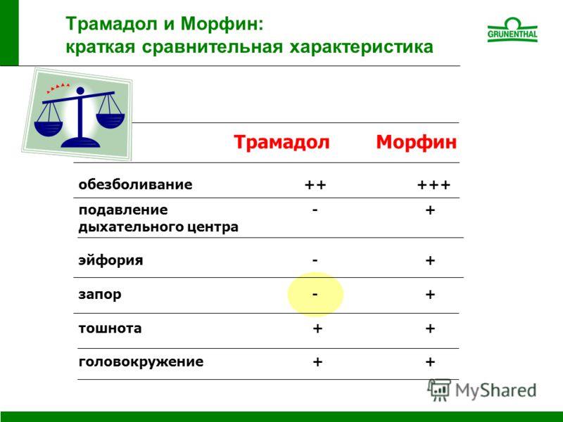 Трамадол и Морфин: краткая сравнительная характеристика обезболивание +++++ подавление - + дыхательного центра эйфория - + запор - + тошнота + + головокружение + + ТрамадолМорфин