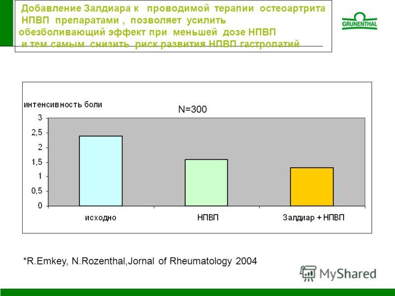 *R.Emkey, N.Rozenthal,Jornal of Rheumatology 2004 Добавление Залдиара к проводимой терапии остеоартрита НПВП препаратами, позволяет усилить обезболивающий эффект при меньшей дозе НПВП и тем самым снизить риск развития НПВП гастропатий N=300