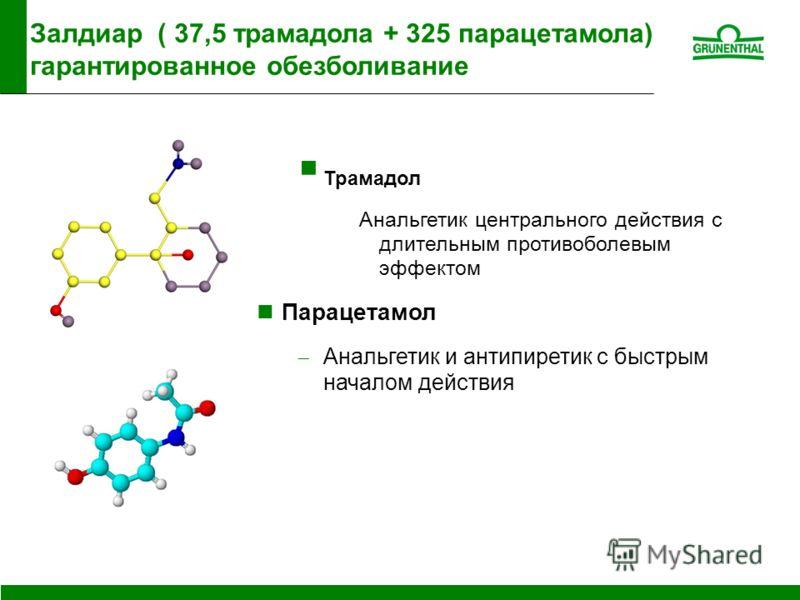 Трамадол Анальгетик центрального действия с длительным противоболевым эффектом Парацетамол Анальгетик и антипиретик с быстрым началом действия Залдиар ( 37,5 трамадола + 325 парацетамола) гарантированное обезболивание