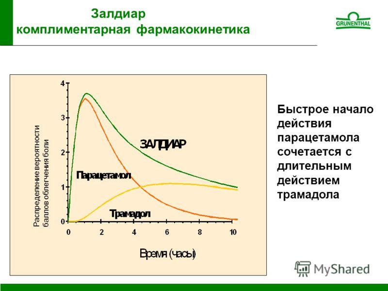 Залдиар комплиментарная фармакокинетика Распределение вероятности баллов облегчения боли Быстрое начало действия парацетамола сочетается с длительным действием трамадола