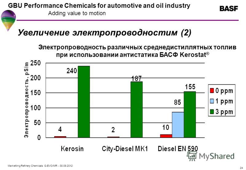 Marketting Refinery Chemicals G-EVO/MR - 01.08.2012 GBU Performance Chemicals for automotive and oil industry Adding value to motion 24 Увеличение электропроводностим (2) Электропроводность различных среднедистиллятных топлив при использовании антист