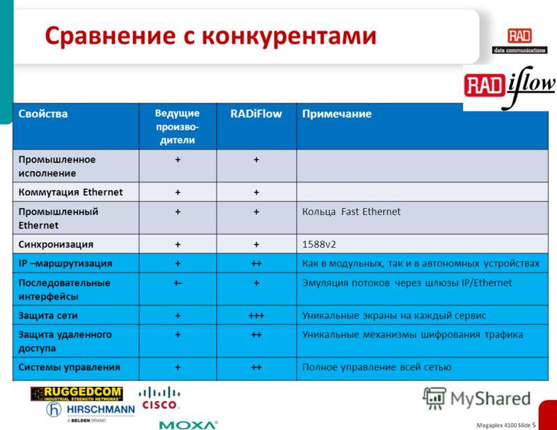 Megaplex 4100 Slide 5 Сравнение с конкурентами Свойства Ведущие произво- дители RADiFlowПримечание Промышленное исполнение ++ Коммутация Ethernet++ Промышленный Ethernet ++Кольца Fast Ethernet Синхронизация++1588v2 IP –маршрутизация+++Как в модульных