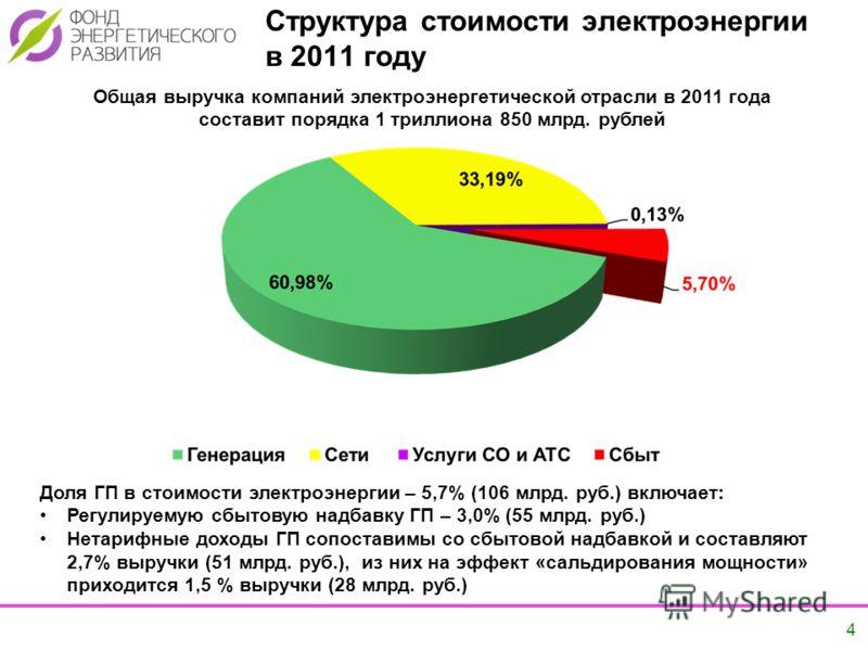 4 Структура стоимости электроэнергии в 2011 году Общая выручка компаний электроэнергетической отрасли в 2011 года составит порядка 1 триллиона 850 млрд. рублей Доля ГП в стоимости электроэнергии – 5,7% (106 млрд. руб.) включает: Регулируемую сбытовую