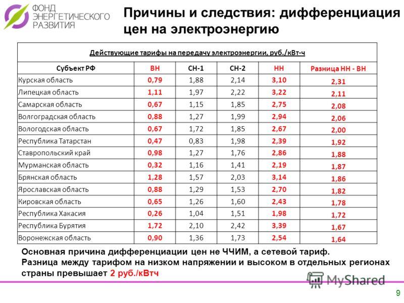 Причины и следствия: дифференциация цен на электроэнергию 9 Действующие тарифы на передачу электроэнергии, руб./кВт-ч Субъект РФВНСН-1СН-2ННРазница НН - ВН Курская область0,791,882,143,10 2,31 Липецкая область1,111,972,223,22 2,11 Самарская область0,