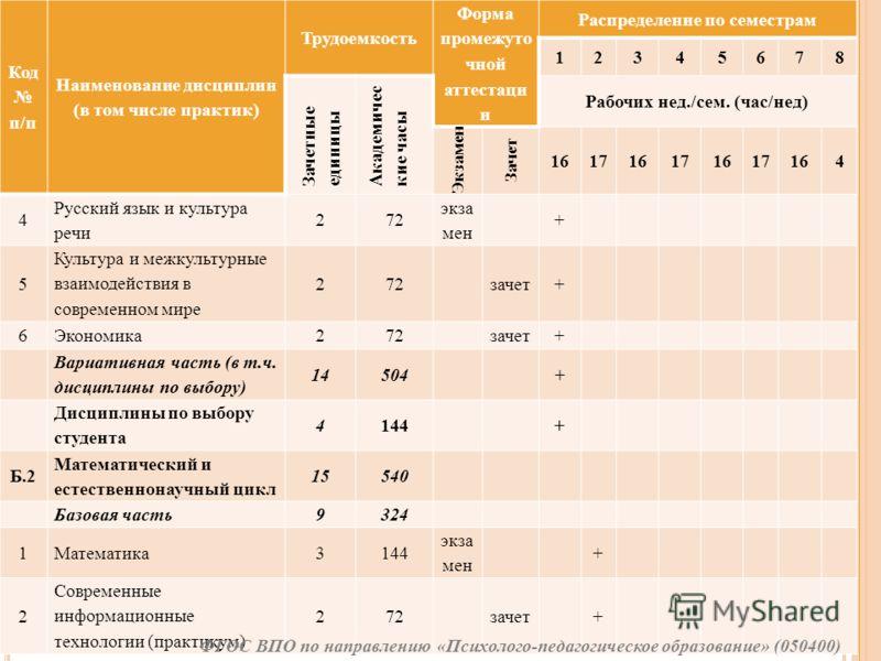 Код п/п Наименование дисциплин (в том числе практик) Трудоемкость Форма промежуто чной аттестаци и Распределение по семестрам 12345678 Зачетные единицы Академичес кие часы Рабочих нед./сем. (час/нед) Экзамен Зачет 161716171617164 4 Русский язык и кул