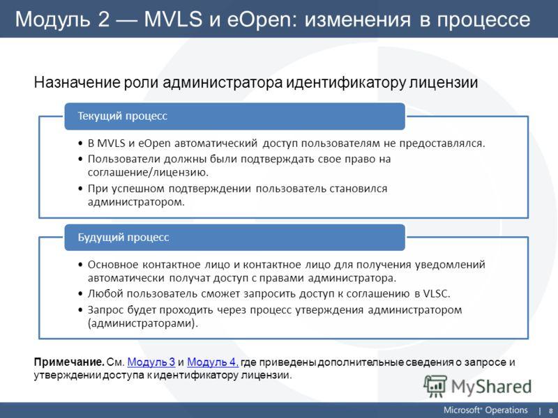 8 Модуль 2 MVLS и eOpen: изменения в процессе Назначение роли администратора идентификатору лицензии Примечание. См. Модуль 3 и Модуль 4, где приведены дополнительные сведения о запросе и утверждении доступа к идентификатору лицензии.Модуль 3Модуль 4