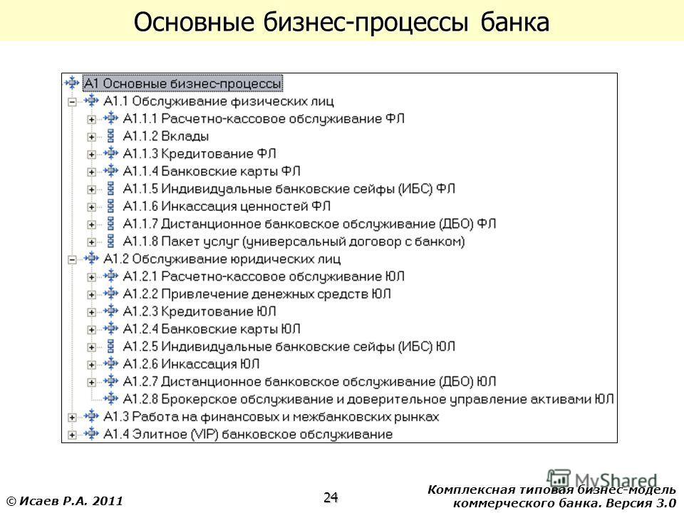 Комплексная типовая бизнес-модель коммерческого банка. Версия 3.0 24 © Исаев Р.А. 2011 Основные бизнес-процессы банка
