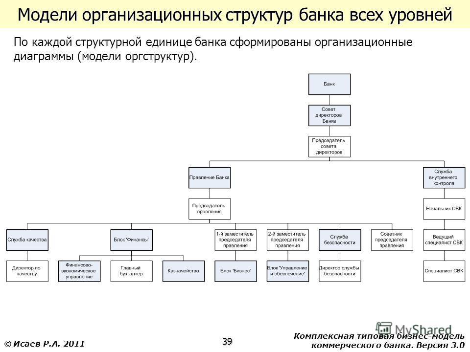 Комплексная типовая бизнес-модель коммерческого банка. Версия 3.0 39 © Исаев Р.А. 2011 Модели организационных структур банка всех уровней По каждой структурной единице банка сформированы организационные диаграммы (модели оргструктур).