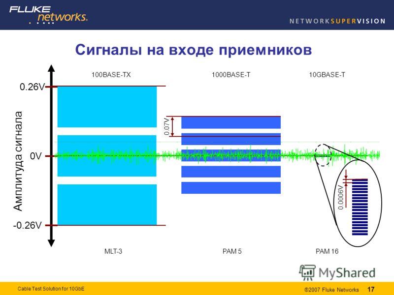 17 ®2007 Fluke Networks 17 Cable Test Solution for 10GbE Сигналы на входе приемников Амплитуда сигнала 0V 0.26V -0.26V 100BASE-TX 1000BASE-T 10GBASE-T MLT-3 PAM 5 PAM 16 0.07V 0.0006V