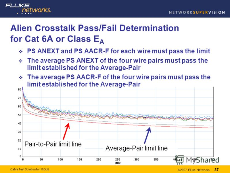 37 ®2007 Fluke Networks 37 Cable Test Solution for 10GbE Alien Crosstalk Pass/Fail Determination for Cat 6A or Class E A PS ANEXT and PS AACR-F for each wire must pass the limit The average PS ANEXT of the four wire pairs must pass the limit establis