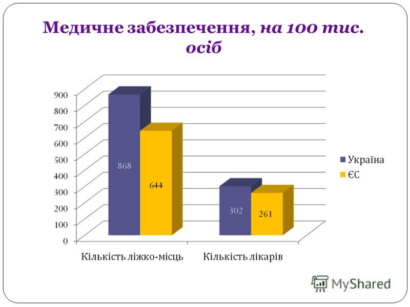 Медичне забезпечення, на 100 тис. осіб