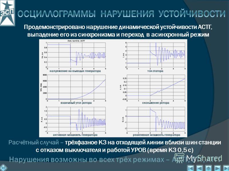 22 Продемонстрировано нарушение динамической устойчивости АСТГ, выпадение его из синхронизма и переход в асинхронный режим Расчётный случай – трёхфазное КЗ на отходящей линии вблизи шин станции с отказом выключателя и работой УРОВ (время КЗ 0,5 с) на