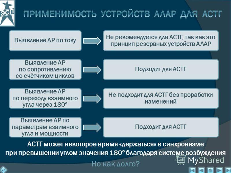 27 Выявление АР по току Не рекомендуется для АСТГ, так как это принцип резервных устройств АЛАР Выявление АР по сопротивлению со счётчиком циклов Подходит для АСТГ Выявление АР по переходу взаимного угла через 180º Не подходит для АСТГ без проработки