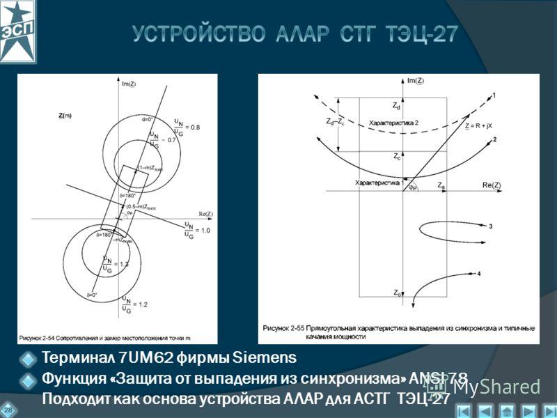 28 Терминал 7UM62 фирмы Siemens Функция «Защита от выпадения из синхронизма» ANSI 78 Подходит как основа устройства АЛАР для АСТГ ТЭЦ-27