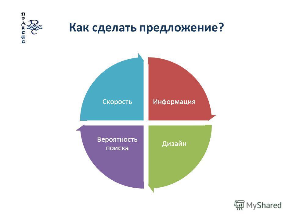 Как сделать предложение? Информация Дизайн Вероятность поиска Скорость
