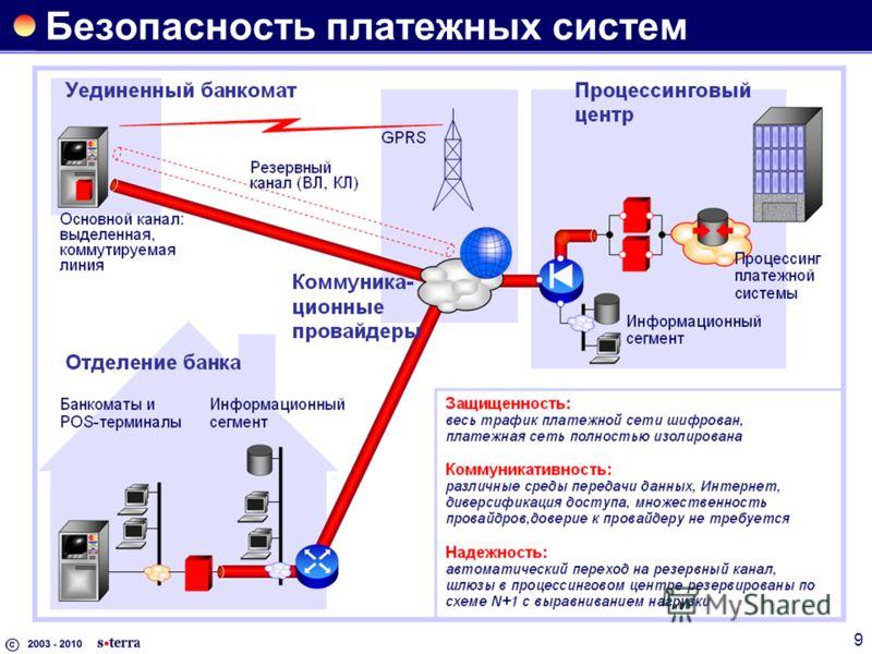 9 Безопасность платежных систем