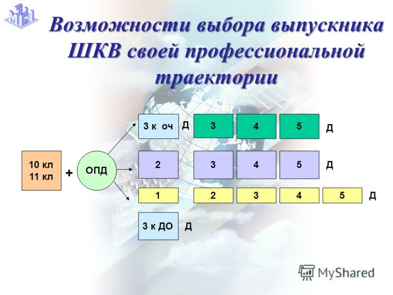 Возможности выбора выпускника ШКВ своей профессиональной траектории 10 кл 11 кл ОПД 3 к оч 2 1 3 45 2 + 34 Д Д 3 5 45 Д 3 к ДО Д Д