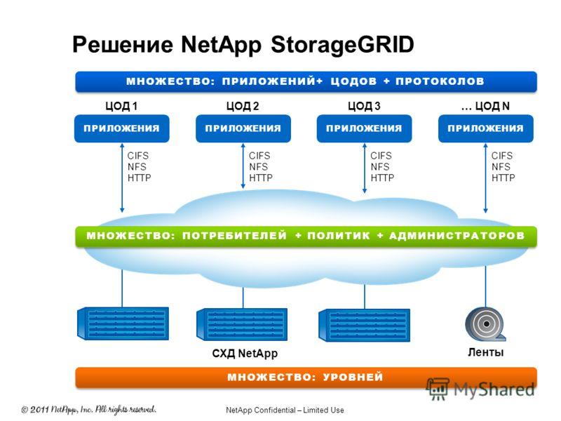 StorageGRID Решение NetApp StorageGRID CIFS NFS HTTP CIFS NFS HTTP CIFS NFS HTTP CIFS NFS HTTP МНОЖЕСТВО: ПРИЛОЖЕНИЙ+ ЦОДОВ + ПРОТОКОЛОВ МНОЖЕСТВО: УРОВНЕЙ МНОЖЕСТВО: ПОТРЕБИТЕЛЕЙ + ПОЛИТИК + АДМИНИСТРАТОРОВ ЦОД 1ЦОД 2… ЦОД NЦОД 3 ПРИЛОЖЕНИЯ СХД NetA